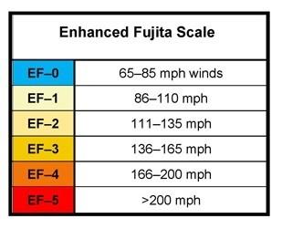 Tornado Wind Speeds