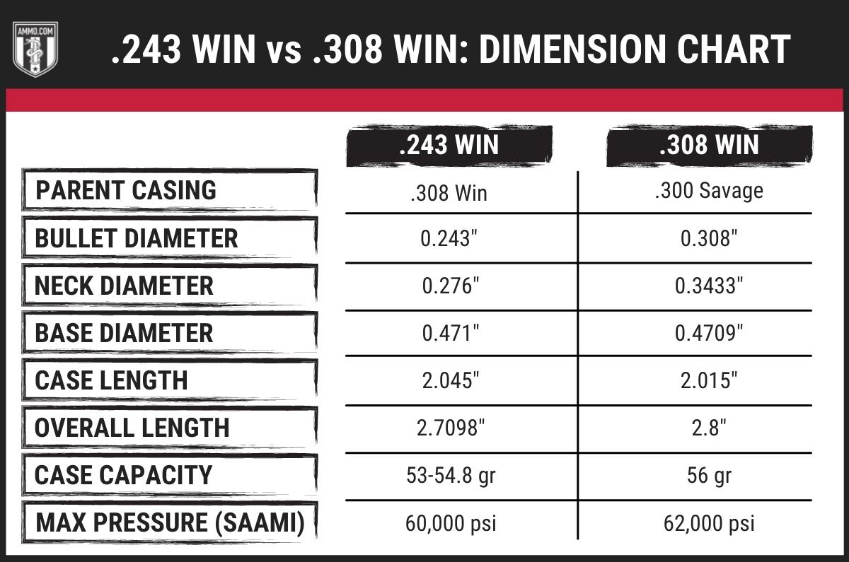 243 vs 308 dimension chart