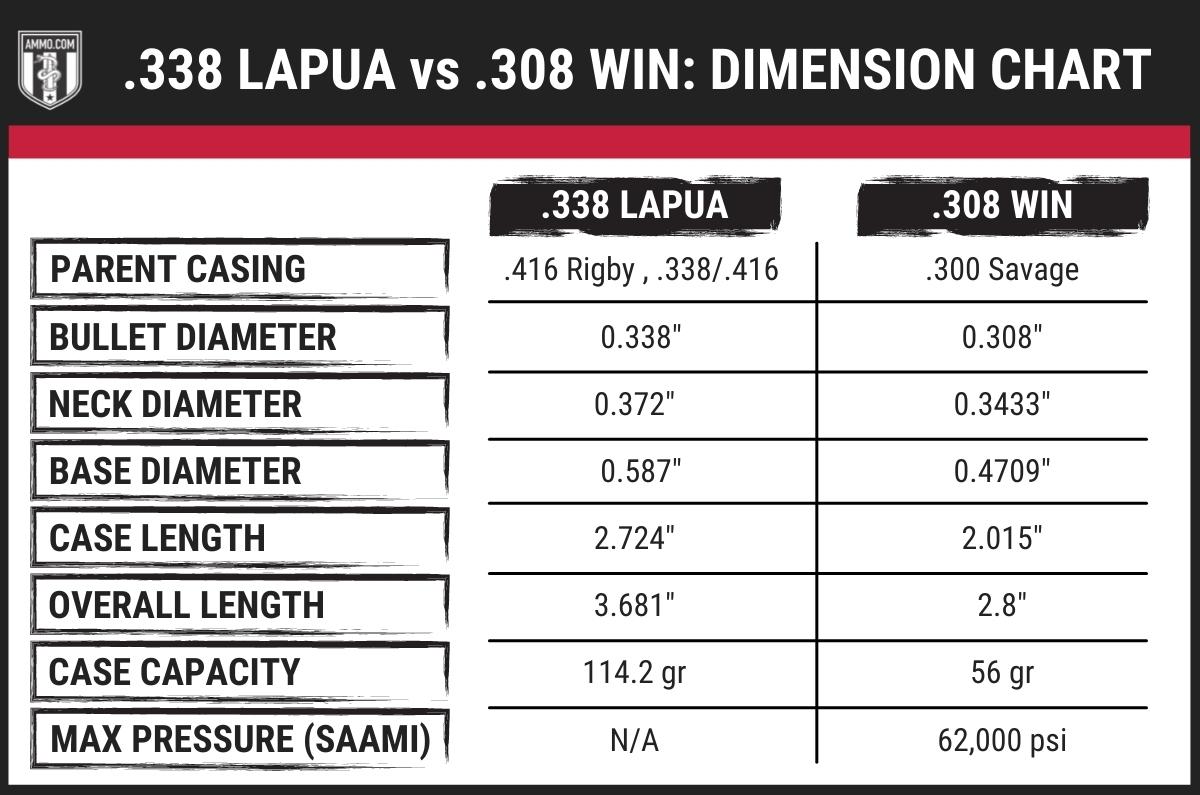 338 lapua vs 308 dimension chart