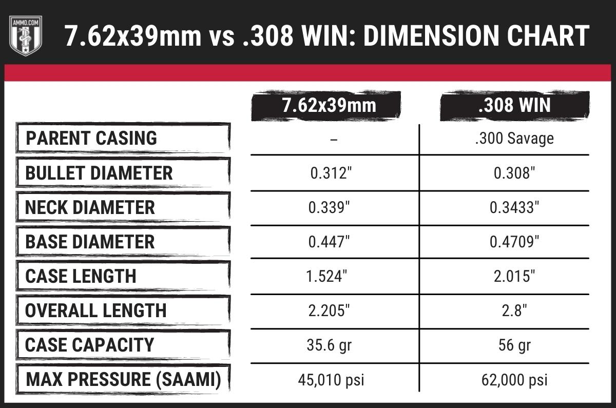 7mm-08 vs 308 dimension chart