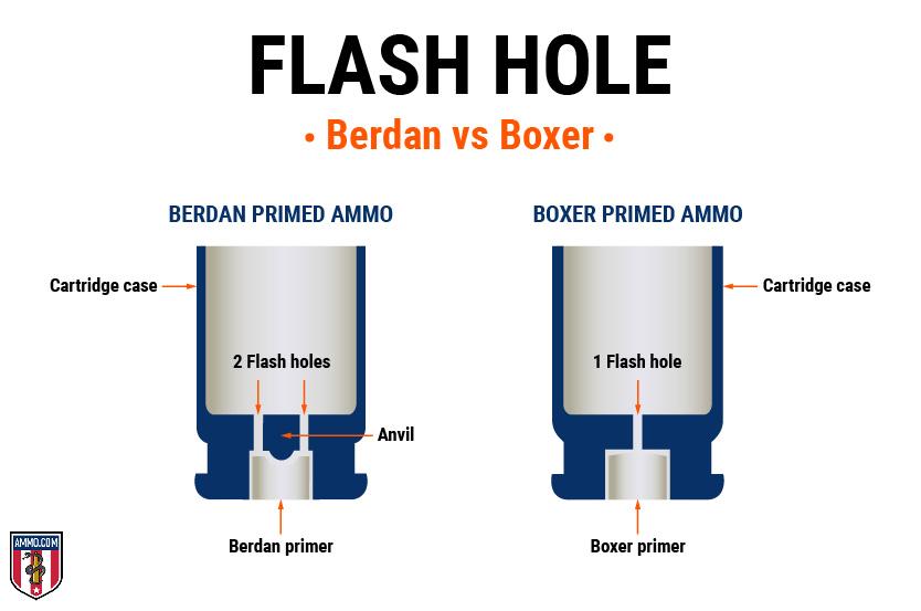 flash hole